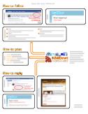 NMDnet pdf instructions
