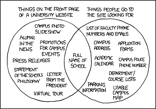 Xkcd University Website Diagram