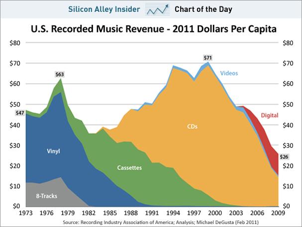 Chart of the day Recorded Music Revenue per Capita feb 2011