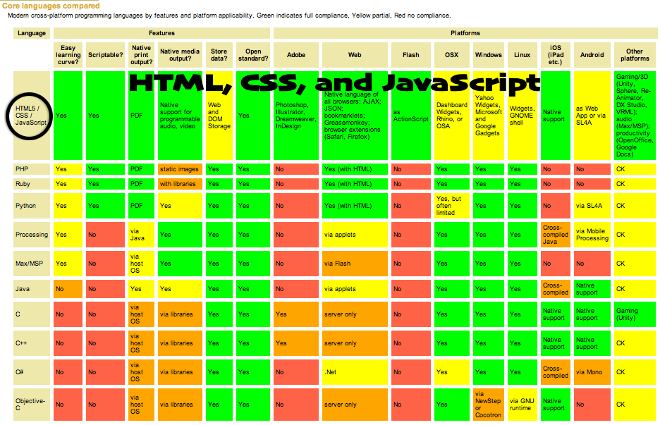 Cross Platform Languages Annotated